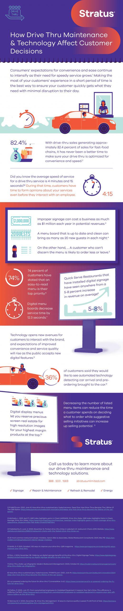 Drive thru infographic